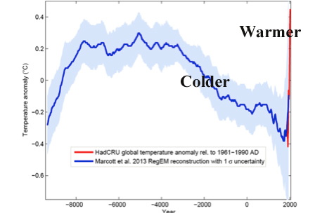 This chart more accurately illustrates the cooling trend we WERE in as well as the extreme degree of warming that has occurred since the start of the industrial revolution
